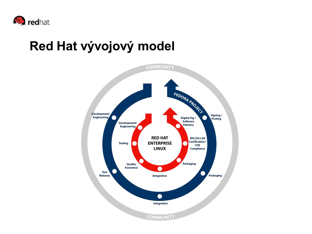 Red Hat vývojový model