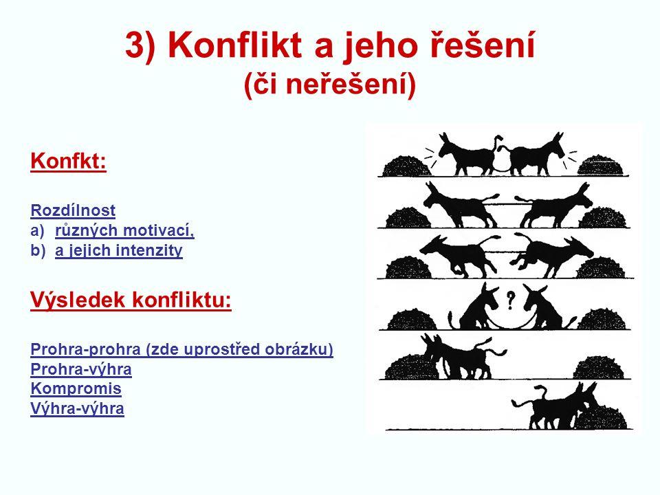 3) Konflikt a jeho řešení (či neřešení) Konfkt: Rozdílnost a)různých motivací, b)a jejich intenzity Výsledek konfliktu: Prohra-prohra (zde uprostřed obrázku) Prohra-výhra Kompromis Výhra-výhra