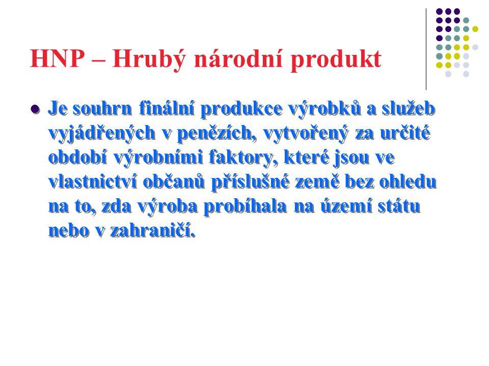 HNP – Hrubý národní produkt Je souhrn finální produkce výrobků a služeb vyjádřených v penězích, vytvořený za určité období výrobními faktory, které jsou ve vlastnictví občanů příslušné země bez ohledu na to, zda výroba probíhala na území státu nebo v zahraničí.