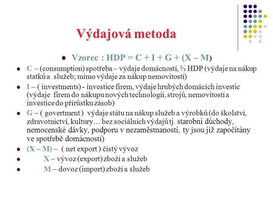 Výdajová metoda Vzorec : HDP = C + I + G + (X – M ) C – (consumption) spotřeba – výdaje domácností, ⅔ HDP (výdaje na nákup statků a služeb; mimo výdaje za nákup nemovitostí) I – ( investments) - investice firem, výdaje hrubých domácích investic (výdaje firem do nákupu nových technologií, strojů, nemovitostí a investice do přírůstku zásob) G – ( govertment ) výdaje státu na nákup služeb a výrobků (do školství, zdravotnictví, kultury… bez sociálních výdajů tj.