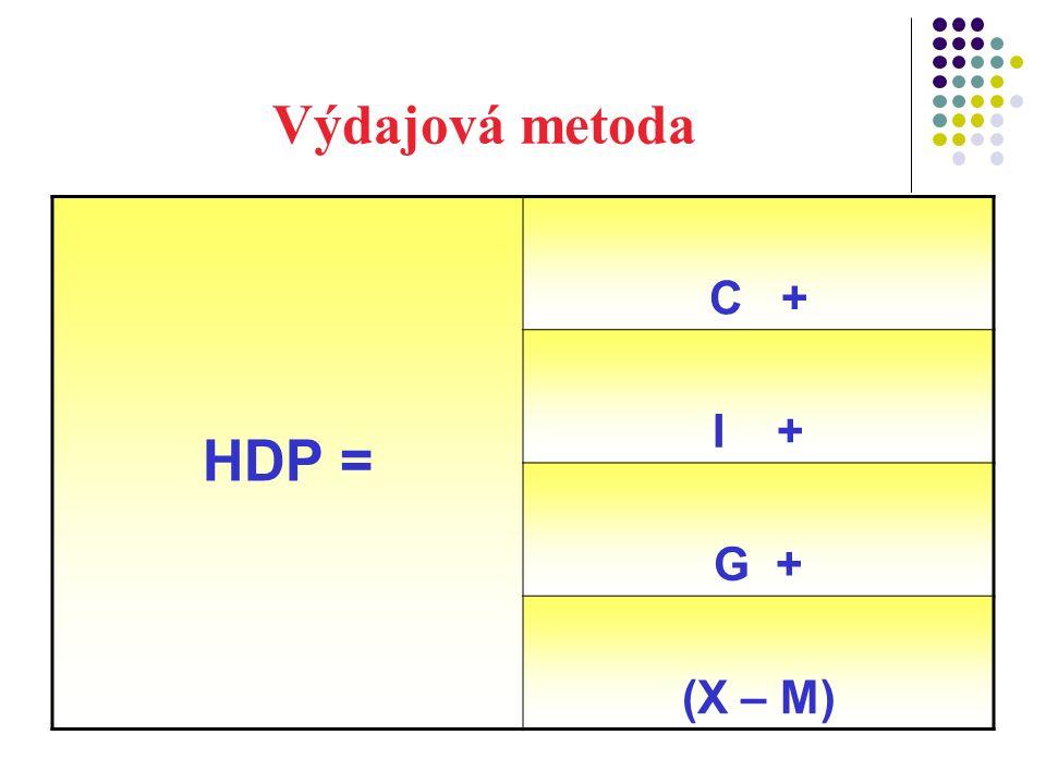 Výdajová metoda HDP = C + I + G + (X – M)