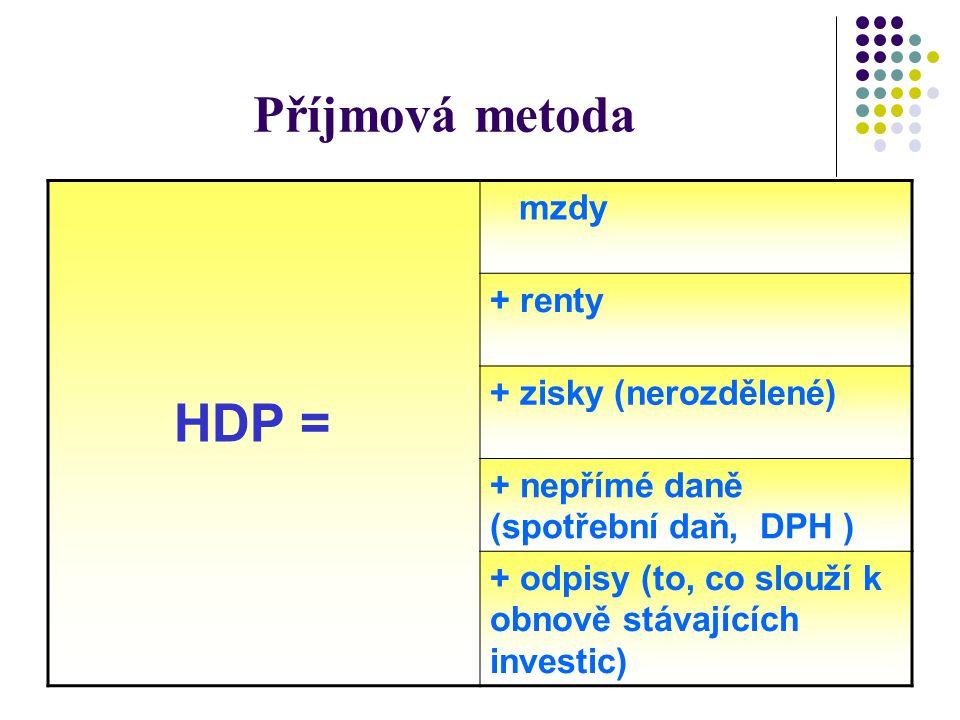 Příjmová metoda HDP = mzdy + renty + zisky (nerozdělené) + nepřímé daně (spotřební daň, DPH ) + odpisy (to, co slouží k obnově stávajících investic)
