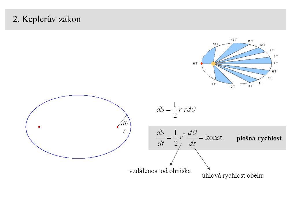 2. Keplerův zákon plošná rychlost vzdálenost od ohniskaúhlová rychlost oběhu