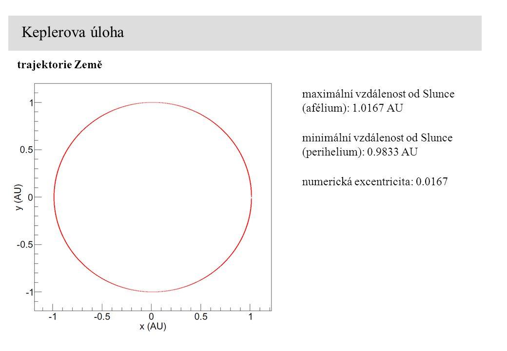Keplerova úloha trajektorie Země maximální vzdálenost od Slunce (afélium): 1.0167 AU minimální vzdálenost od Slunce (perihelium): 0.9833 AU numerická excentricita: 0.0167