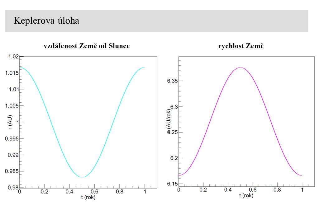 Keplerova úloha vzdálenost Země od Sluncerychlost Země