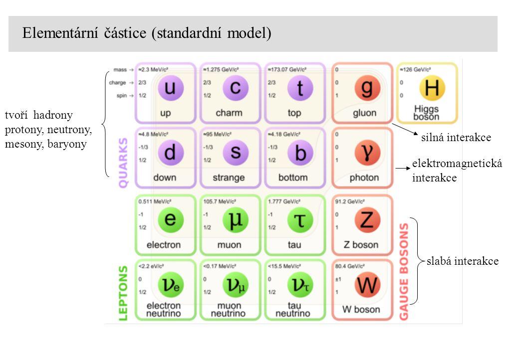 Elementární částice (standardní model) tvoří hadrony protony, neutrony, mesony, baryony slabá interakce silná interakce elektromagnetická interakce