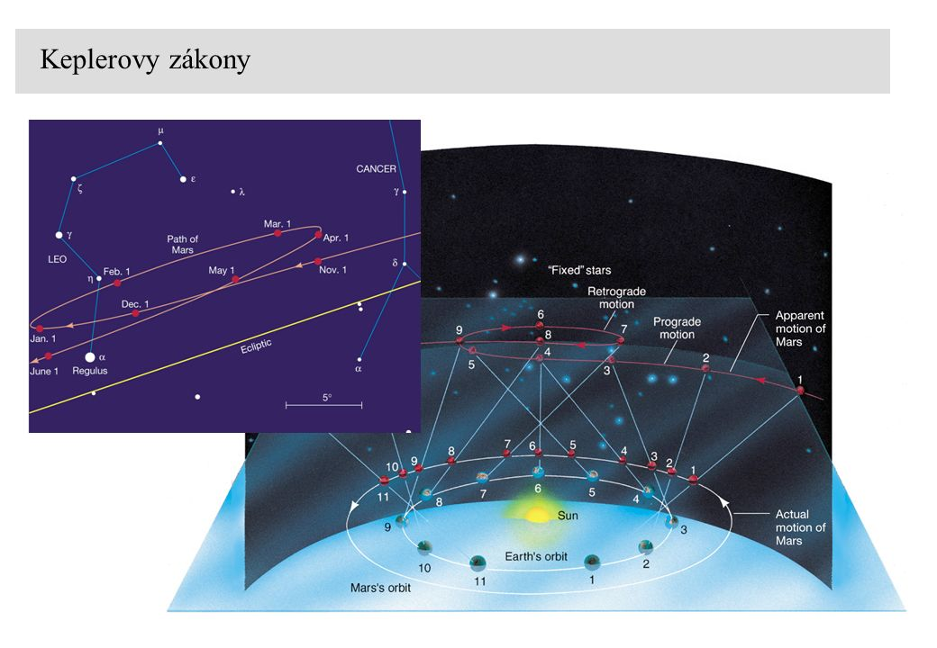 1.Planety se pohybují okolo Slunce po elipsách, v jejichž jednom ohnisku je Slunce 3.