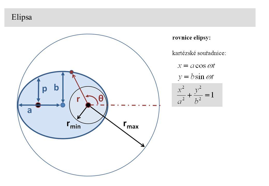 Elipsa velká poloosa: a malá poloosa: b excentricita: e 2 = a 2 – b 2 numerická excentricita:  = e/a afélium: r max perihélium: r min afélium: r max = a (1+  ) perihélium: r min = a (1-  )