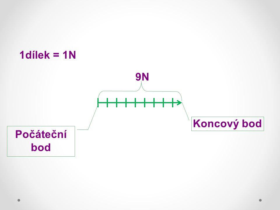 Koncový bod Počáteční bod 9N 1dílek = 1N