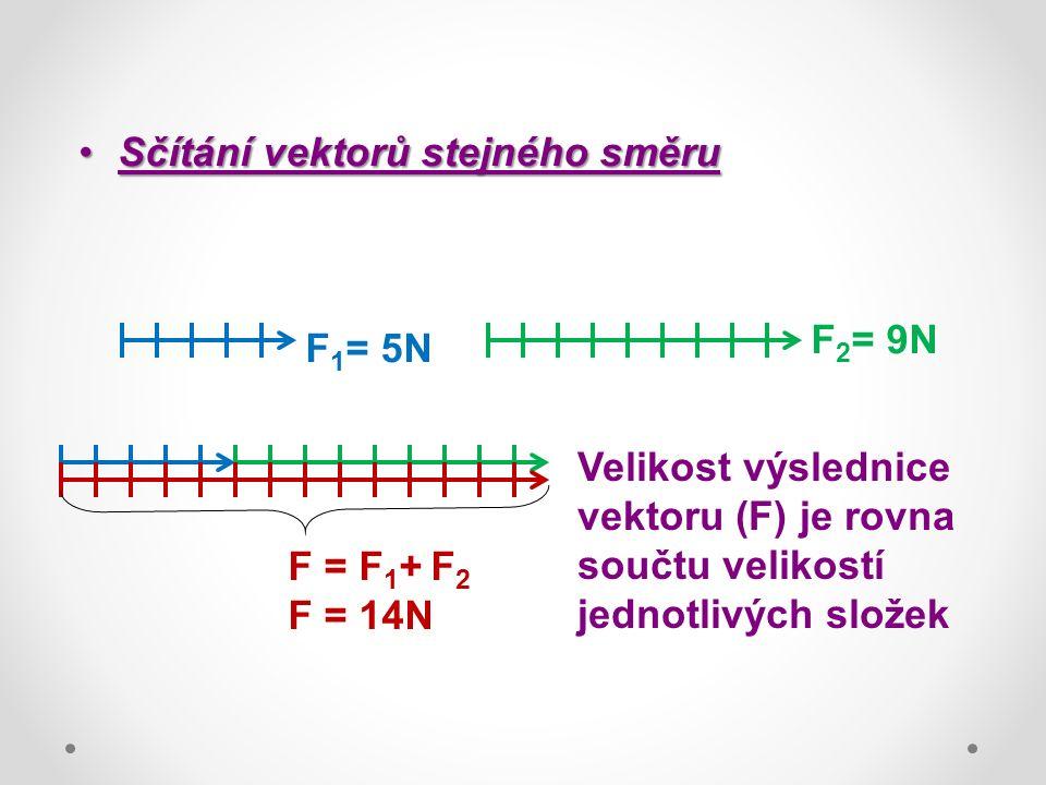 Sčítání vektorů stejného směruSčítání vektorů stejného směru F 1 = 5N F 2 = 9N F = F 1 + F 2 F = 14N Velikost výslednice vektoru (F) je rovna součtu velikostí jednotlivých složek