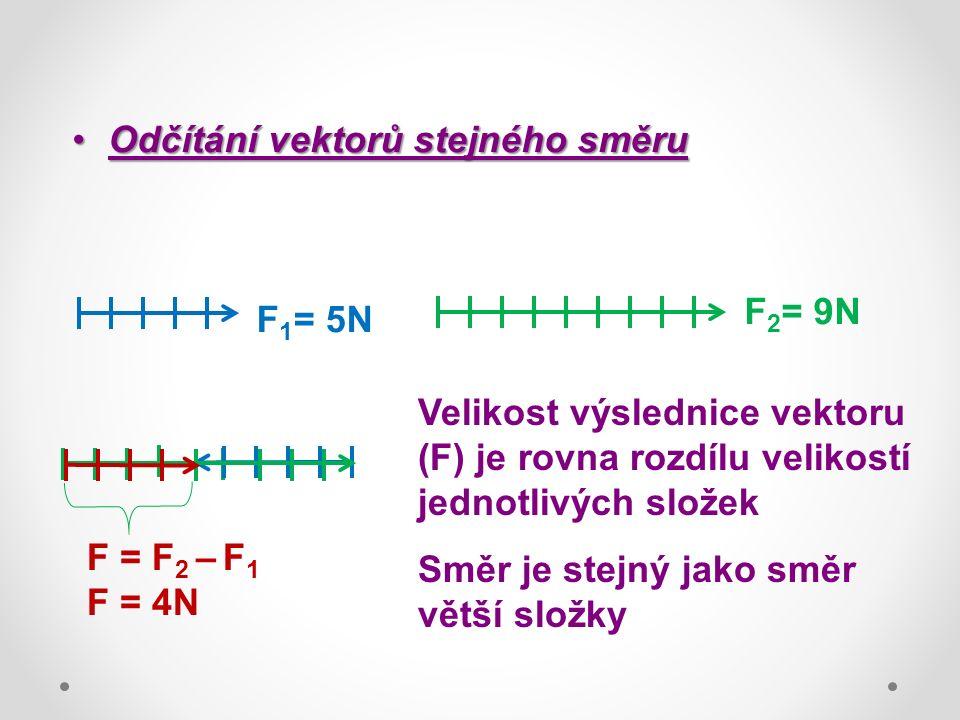 Odčítání vektorů stejného směruOdčítání vektorů stejného směru F 1 = 5N F 2 = 9N F = F 2 – F 1 F = 4N Velikost výslednice vektoru (F) je rovna rozdílu velikostí jednotlivých složek Směr je stejný jako směr větší složky