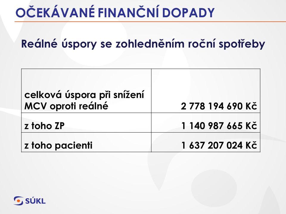OČEKÁVANÉ FINANČNÍ DOPADY Reálné úspory se zohledněním roční spotřeby celková úspora při snížení MCV oproti reálné2 778 194 690 Kč z toho ZP1 140 987 665 Kč z toho pacienti1 637 207 024 Kč
