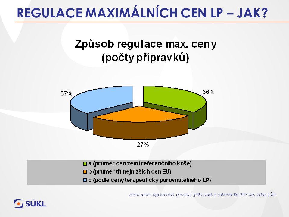 REGULACE MAXIMÁLNÍCH CEN LP – JAK. zastoupení regulačních principů §39a odst.