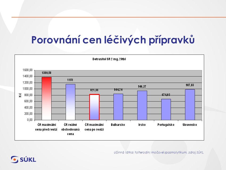Porovnání cen léčivých přípravků účinná látka: tolterodin; močové spasmolytikum, zdroj SÚKL
