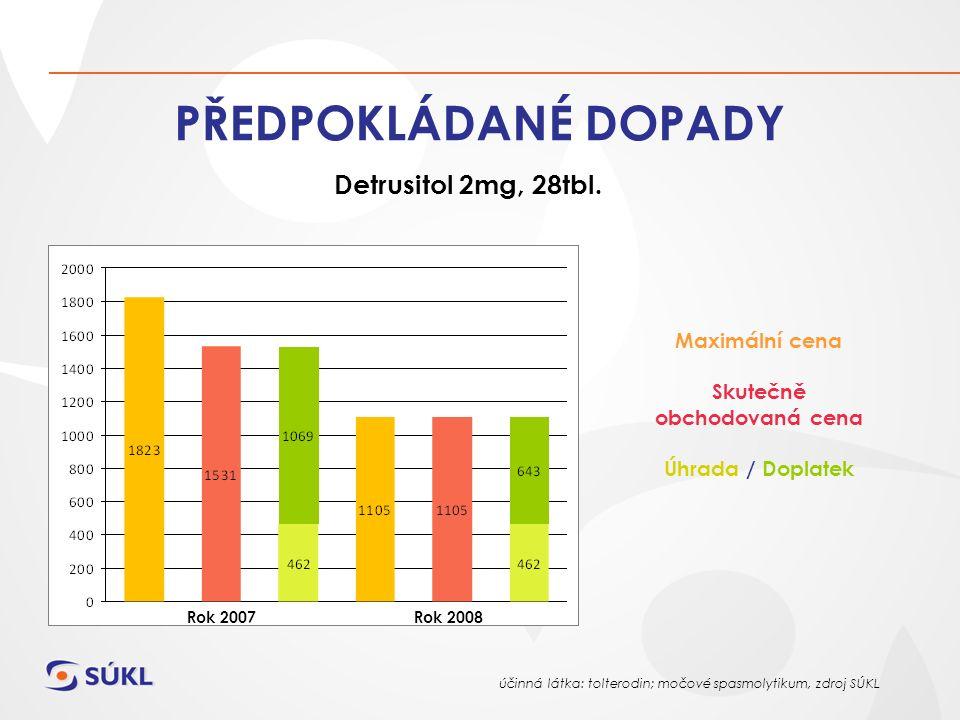 PŘEDPOKLÁDANÉ DOPADY Detrusitol 2mg, 28tbl.