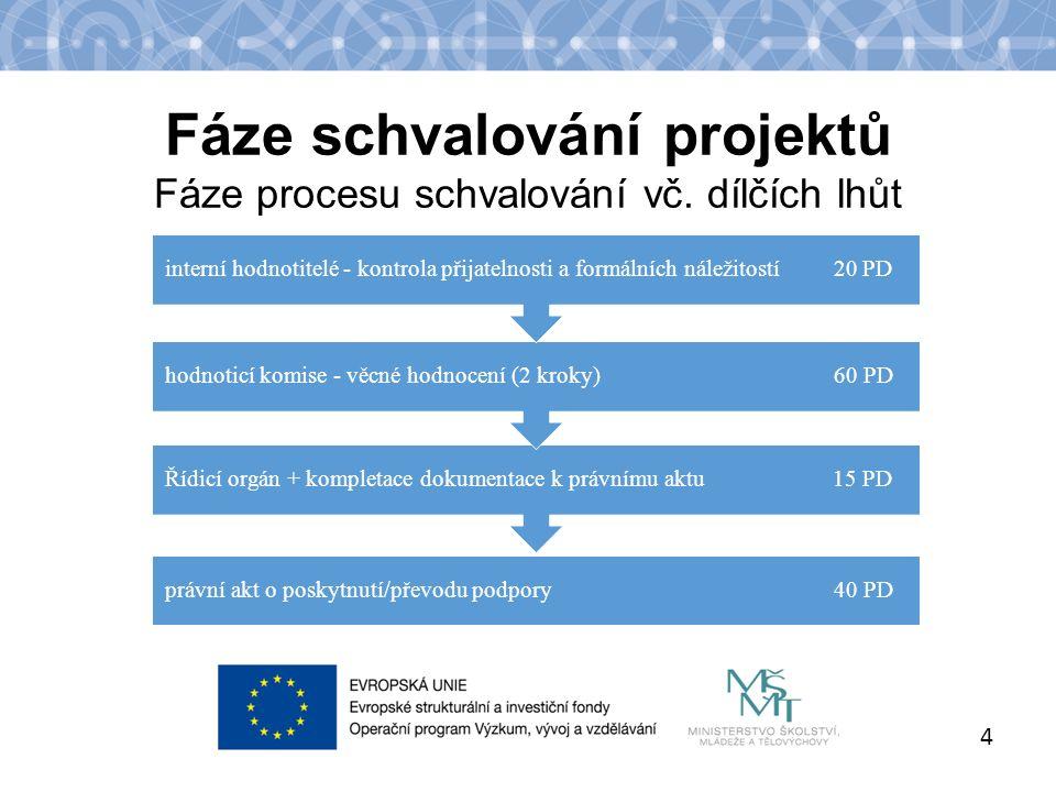 Název kapitoly Název podkapitoly Text Fáze schvalování projektů Fáze procesu schvalování vč.