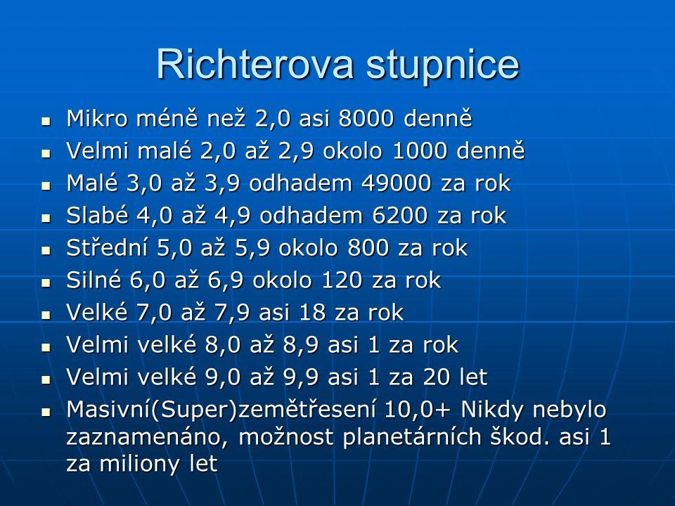 Richterova stupnice Mikro méně než 2,0 asi 8000 denně Mikro méně než 2,0 asi 8000 denně Velmi malé 2,0 až 2,9 okolo 1000 denně Velmi malé 2,0 až 2,9 okolo 1000 denně Malé 3,0 až 3,9 odhadem 49000 za rok Malé 3,0 až 3,9 odhadem 49000 za rok Slabé 4,0 až 4,9 odhadem 6200 za rok Slabé 4,0 až 4,9 odhadem 6200 za rok Střední 5,0 až 5,9 okolo 800 za rok Střední 5,0 až 5,9 okolo 800 za rok Silné 6,0 až 6,9 okolo 120 za rok Silné 6,0 až 6,9 okolo 120 za rok Velké 7,0 až 7,9 asi 18 za rok Velké 7,0 až 7,9 asi 18 za rok Velmi velké 8,0 až 8,9 asi 1 za rok Velmi velké 8,0 až 8,9 asi 1 za rok Velmi velké 9,0 až 9,9 asi 1 za 20 let Velmi velké 9,0 až 9,9 asi 1 za 20 let Masivní(Super)zemětřesení 10,0+ Nikdy nebylo zaznamenáno, možnost planetárních škod.