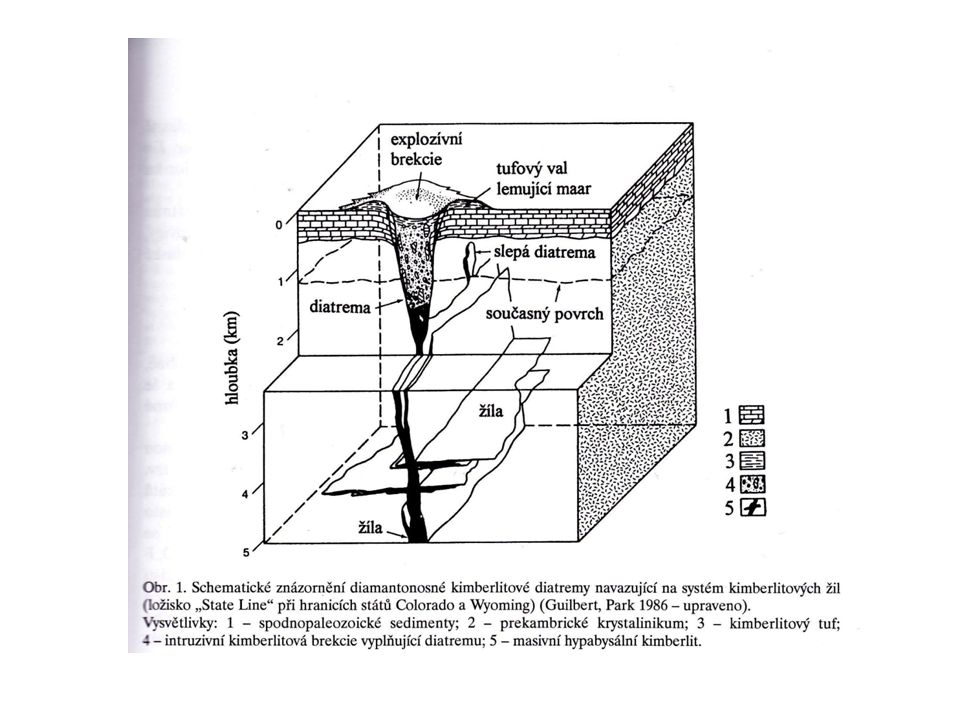 Hysteromagmatická ložiska Pozdně magmatické Ložiskotvorné minerály vznikají ze silikátové taveniny až v závěru krystalizace-později než hlavní objem horninotvorných minerálů Ložiska chromitu - v peridotitech, které jsou součástí ofiolitových komplexů Platinoidů Titanových rud - v anortozitech Ložiska apatit-nefelinové formace
