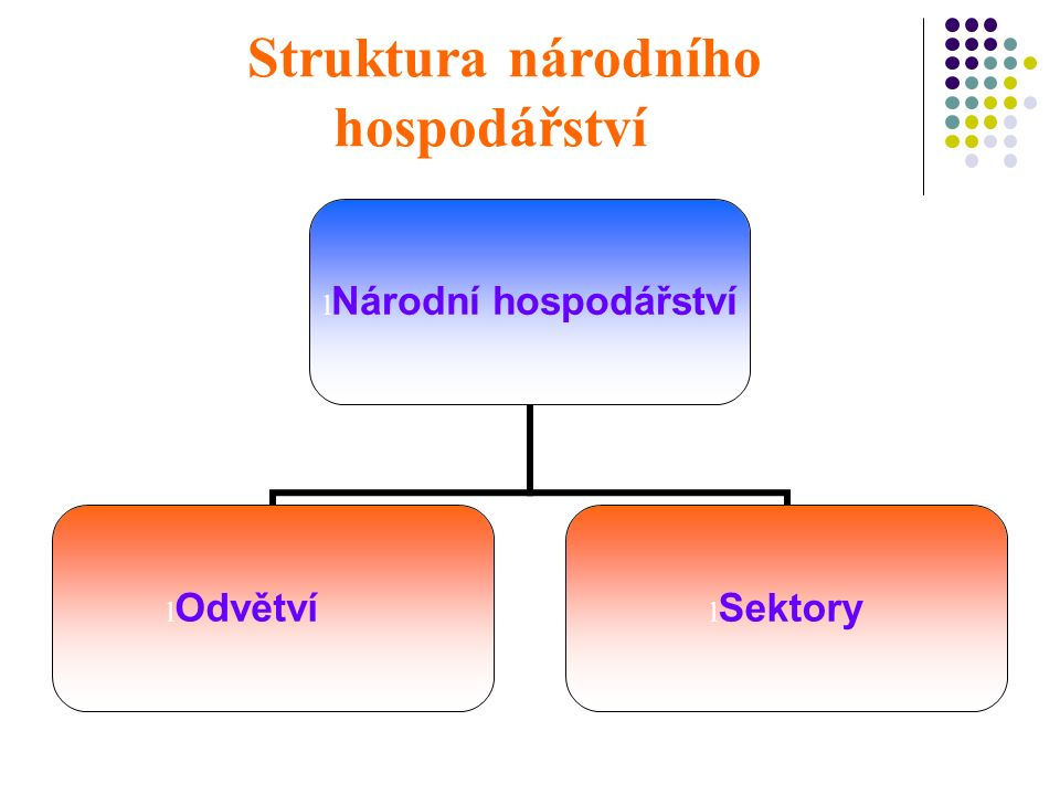 Struktura národního hospodářství Národní hospodářství Odvětví Sektory