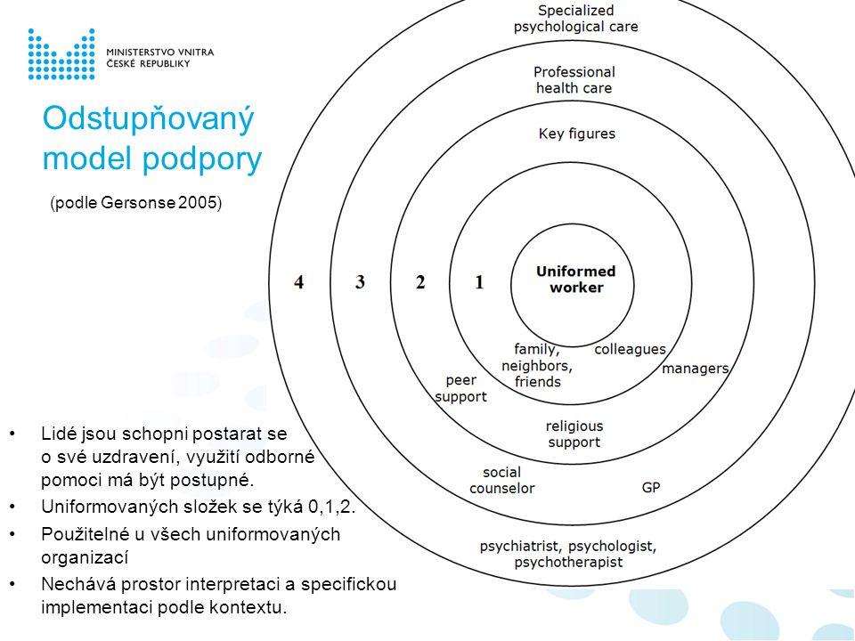 Odstupňovaný model podpory (podle Gersonse 2005) Lidé jsou schopni postarat se o své uzdravení, využití odborné pomoci má být postupné. Uniformovaných