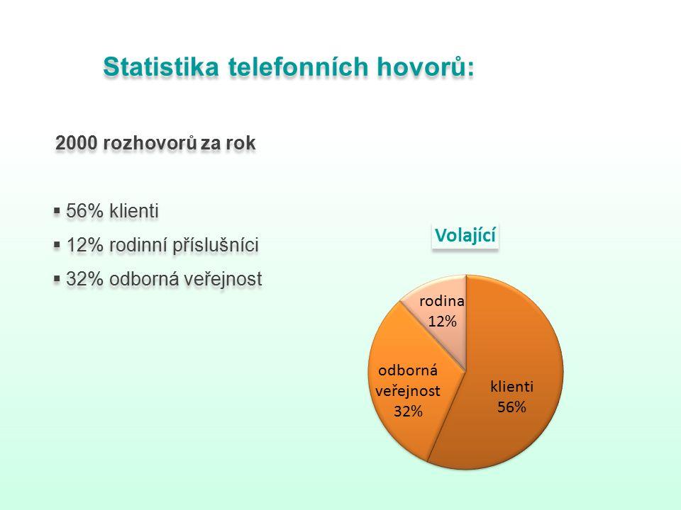 Statistika telefonních hovorů: 2000 rozhovorů za rok  56% klienti  12% rodinní příslušníci  32% odborná veřejnost Statistika telefonních hovorů: 2000 rozhovorů za rok  56% klienti  12% rodinní příslušníci  32% odborná veřejnost