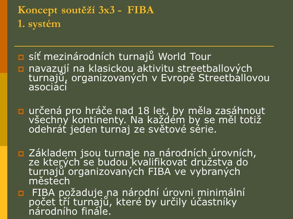 Koncept soutěží 3x3 - FIBA 1.