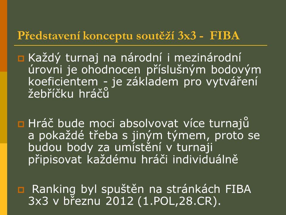 Představení konceptu soutěží 3x3 - FIBA  Každý turnaj na národní i mezinárodní úrovni je ohodnocen příslušným bodovým koeficientem - je základem pro vytváření žebříčku hráčů  Hráč bude moci absolvovat více turnajů a pokaždé třeba s jiným týmem, proto se budou body za umístění v turnaji připisovat každému hráči individuálně  Ranking byl spuštěn na stránkách FIBA 3x3 v březnu 2012 (1.POL,28.CR).