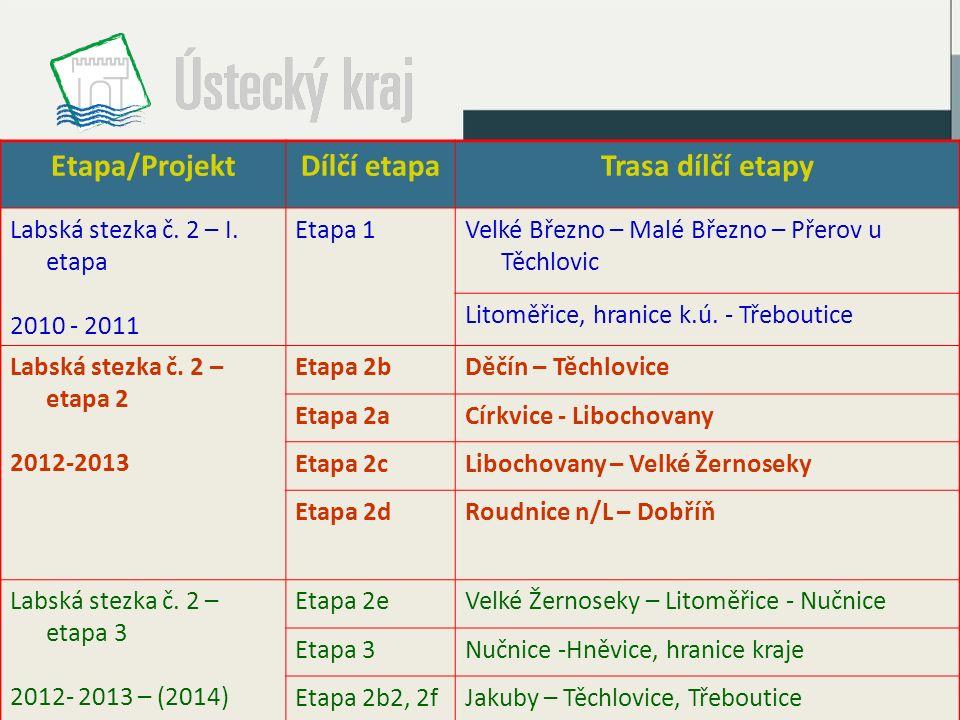 Etapa/ProjektDílčí etapaTrasa dílčí etapy Labská stezka č. 2 – I. etapa 2010 - 2011 Etapa 1Velké Březno – Malé Březno – Přerov u Těchlovic Litoměřice,
