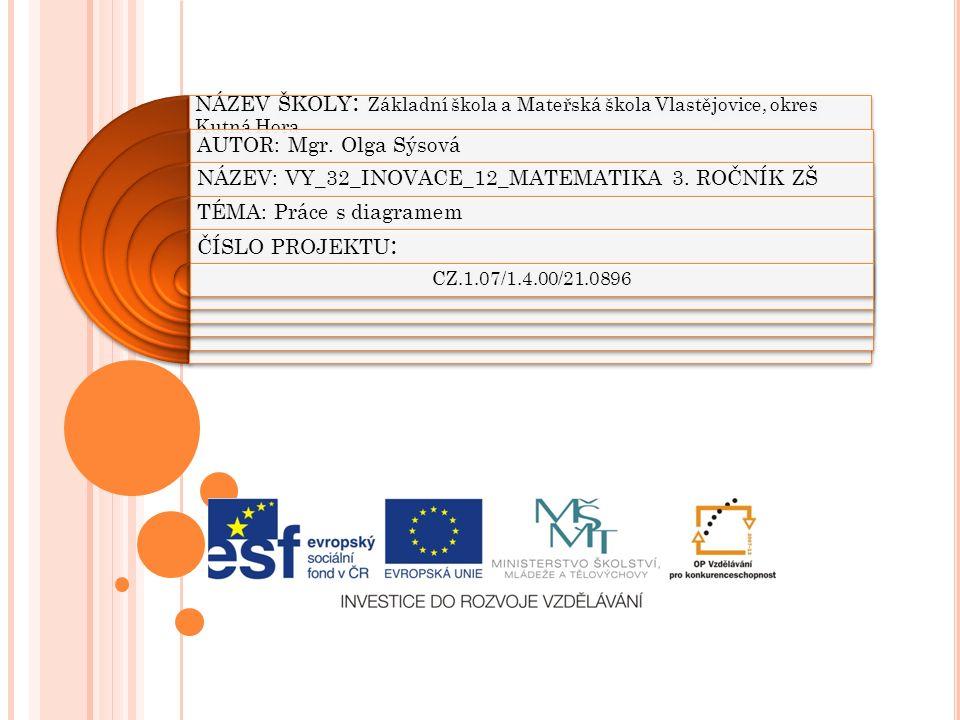 NÁZEV ŠKOLY : Základní škola a Mateřská škola Vlastějovice, okres Kutná Hora AUTOR: Mgr.