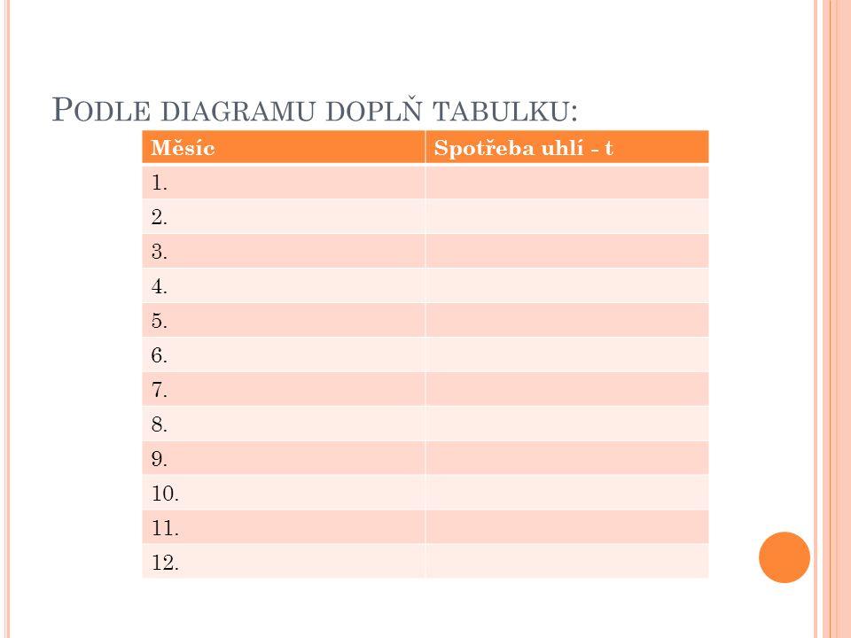 P ODLE DIAGRAMU DOPLŇ TABULKU : MěsícSpotřeba uhlí - t 1. 2. 3. 4. 5. 6. 7. 8. 9. 10. 11. 12.
