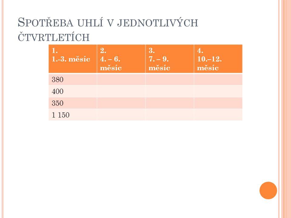 S POTŘEBA UHLÍ V JEDNOTLIVÝCH ČTVRTLETÍCH 1. 1.-3.