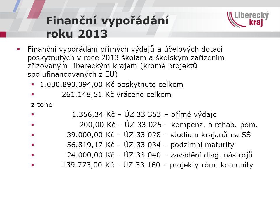 Finanční vypořádání roku 2013  Finanční vypořádání přímých výdajů a účelových dotací poskytnutých v roce 2013 školám a školským zařízením zřizovaným Libereckým krajem (kromě projektů spolufinancovaných z EU)  1.030.893.394,00 Kč poskytnuto celkem  261.148,51 Kč vráceno celkem z toho  1.356,34 Kč – ÚZ 33 353 – přímé výdaje  200,00 Kč – ÚZ 33 025 – kompenz.