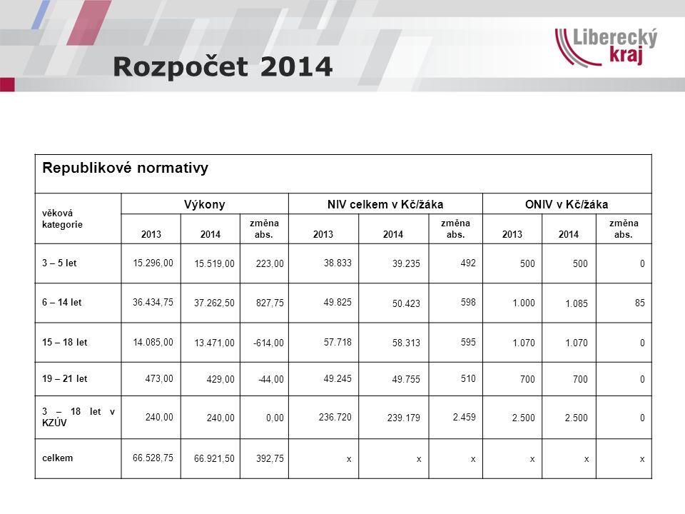 Rozpočet 2014 Republikové normativy věková kategorie VýkonyNIV celkem v Kč/žákaONIV v Kč/žáka 20132014 změna abs.20132014 změna abs.20132014 změna abs.