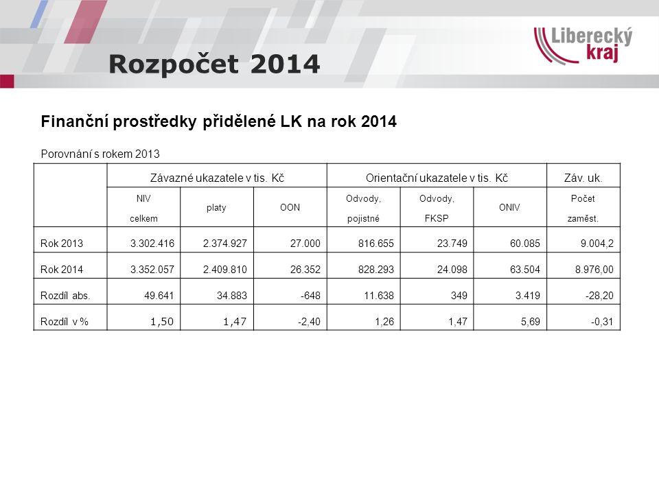 Rozpočet 2014 Finanční prostředky přidělené LK na rok 2014 Porovnání s rokem 2013 Závazné ukazatele v tis. KčOrientační ukazatele v tis. KčZáv. uk. NI