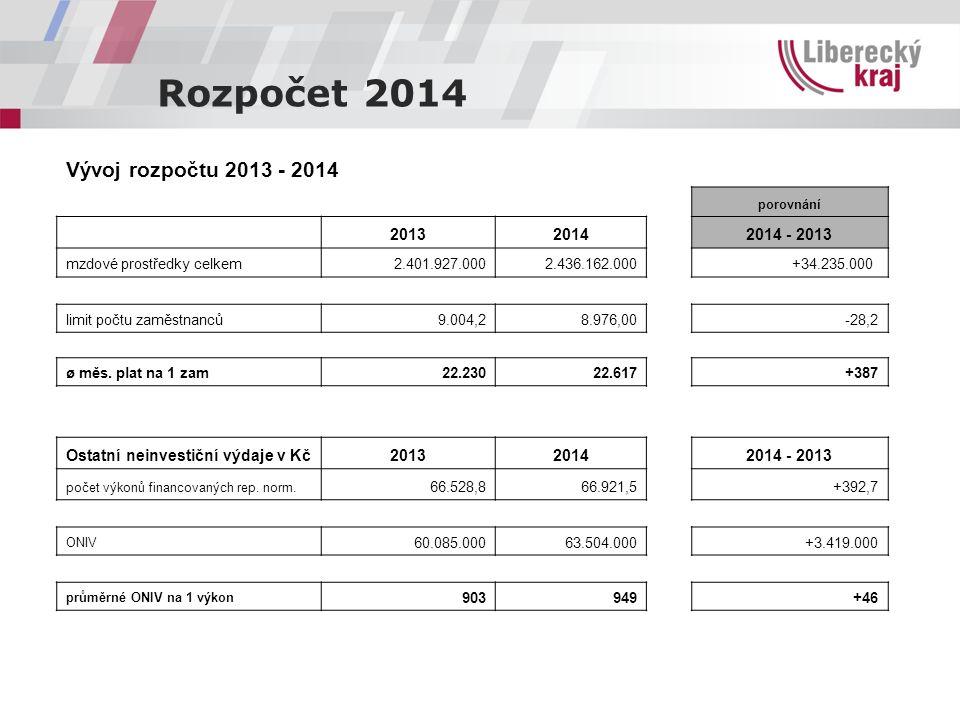Rozpočet 2014 Vývoj rozpočtu 2013 - 2014 porovnání 20132014 2014 - 2013 mzdové prostředky celkem2.401.927.0002.436.162.000 +34.235.000 limit počtu zaměstnanců9.004,28.976,00 -28,2 ø měs.
