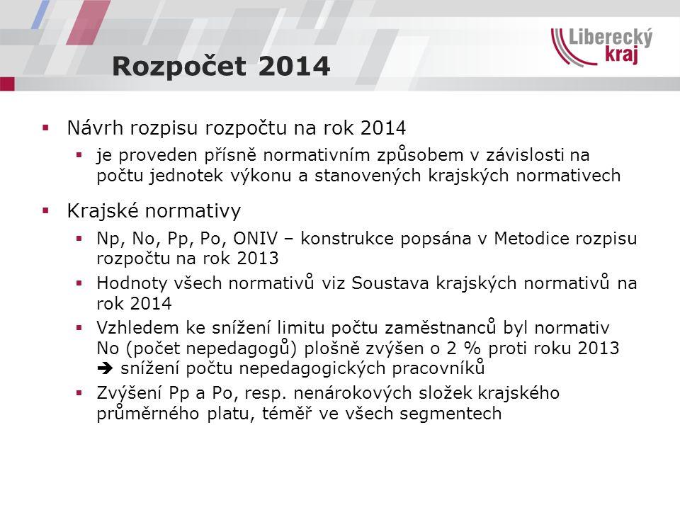 Rozpočet 2014  Návrh rozpisu rozpočtu na rok 201 4  je proveden přísně normativním způsobem v závislosti na počtu jednotek výkonu a stanovených kraj