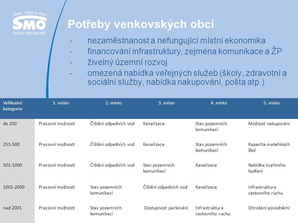 4 Dobudování veřejné infrastruktury včetně snižování ekologické a energetické náročnosti veřejného majetku obcí Krajinotvorná role obce Podpora školství včetně předškolní výchovy a podpora dalších služeb Potřeby venkova ve světle možností financování z EU Obec Bílov Moravskoslezský kraj, 2011