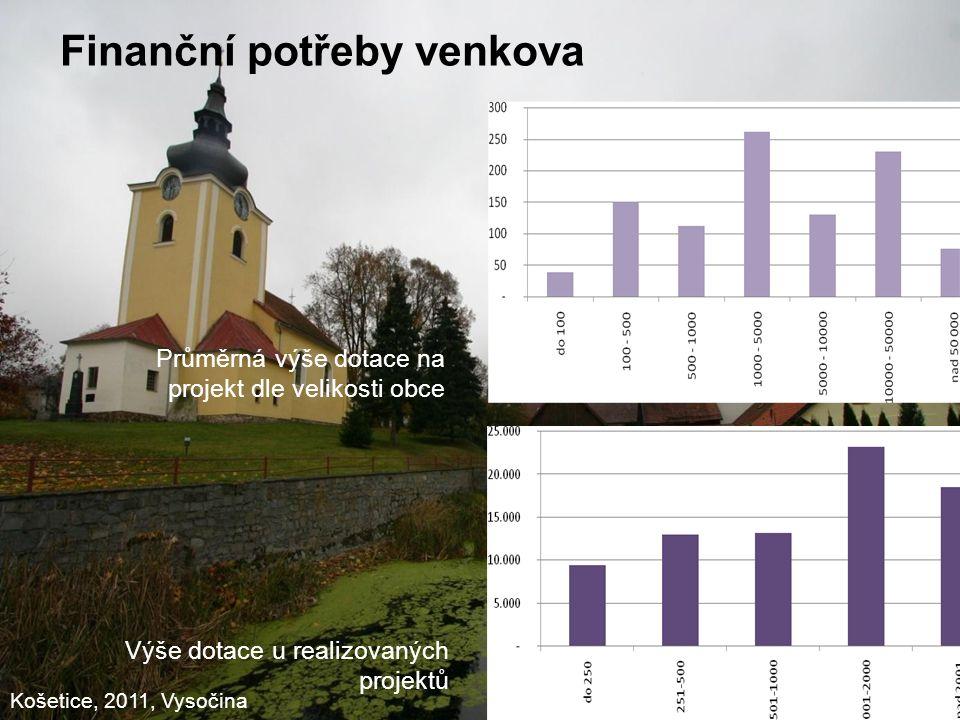 6 Průměrná výše dotace na projekt dle velikosti obce Výše dotace u realizovaných projektů Košetice, 2011, Vysočina
