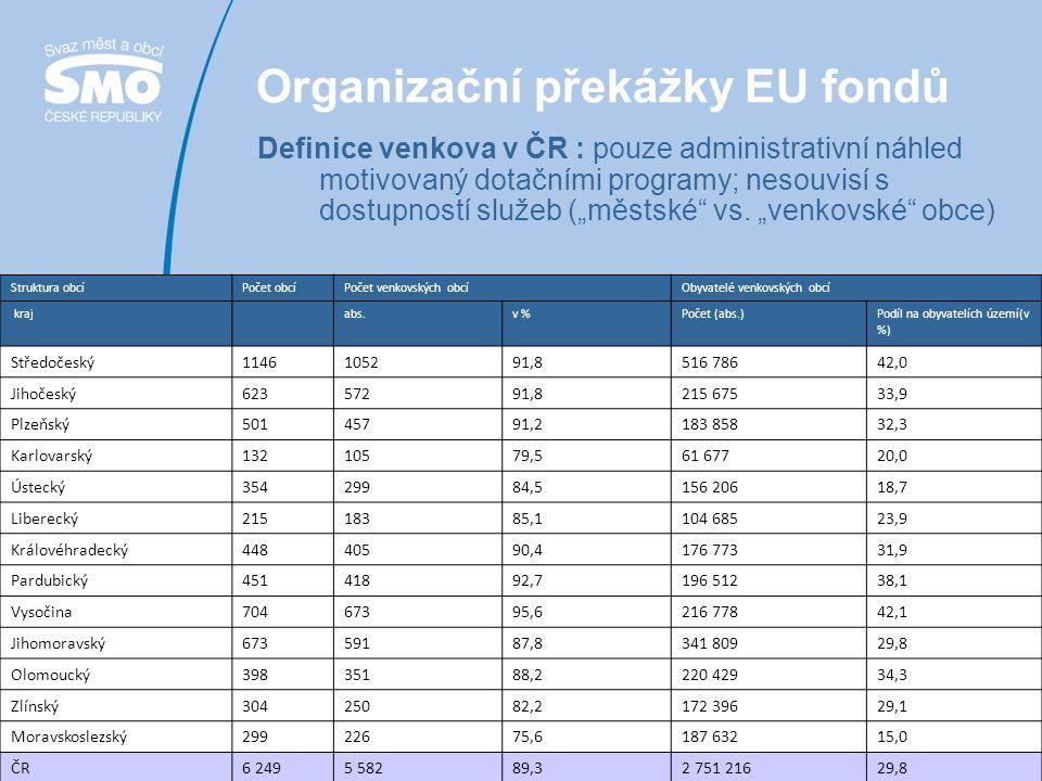 9 Doporučení pro budoucnost 1)řešit spolu s implementačním systémem EU fondů také institucionální systém veřejné správy v ČR 2)zajistit realizaci integrovaného přístupu prostřednictvím financí podporujících spolupráci (technická pomoc?) 3)zjednodušit správu evropských prostředků (žádosti, pravidla, uznatelnost, proplácení, předfinancování…) 4)zaměřit alokace tak, aby šlo podstatně více peněz do infrastruktury