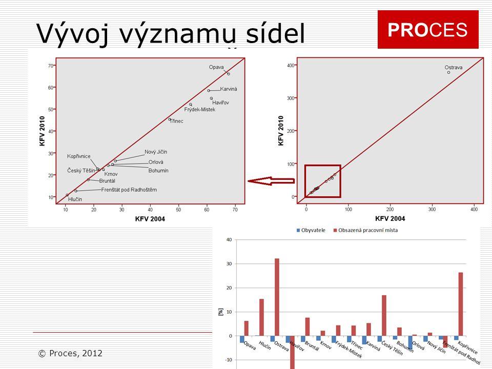 PROCES Vývoj významu sídel v porovnání s ČR © Proces, 2012