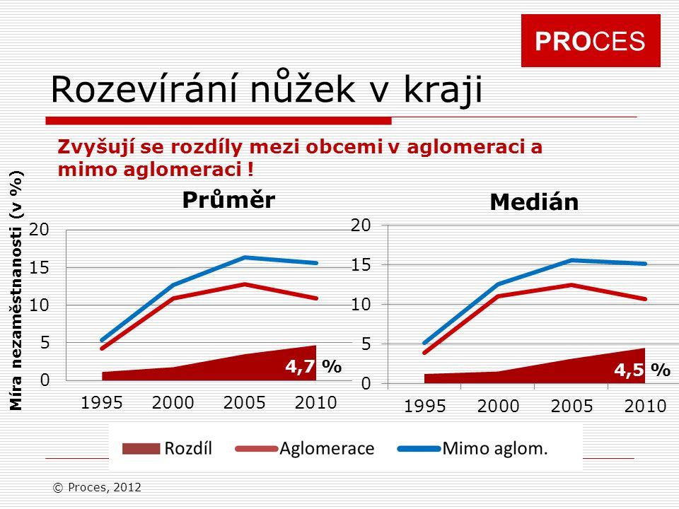 PROCES Rozevírání nůžek v kraji © Proces, 2012 Průměr Medián Míra nezaměstnanosti (v %) 4,5 % 4,7 % Zvyšují se rozdíly mezi obcemi v aglomeraci a mimo aglomeraci !
