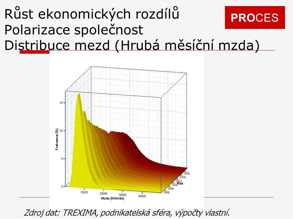 PROCES Růst ekonomických rozdílů Polarizace společnost Distribuce mezd (Hrubá měsíční mzda) Zdroj dat: TREXIMA, podnikatelská sféra, výpočty vlastní.