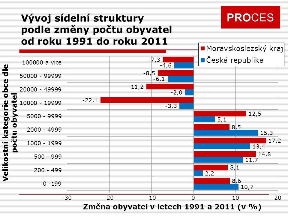 Vývoj sídelní struktury podle změny počtu obyvatel od roku 1991 do roku 2011