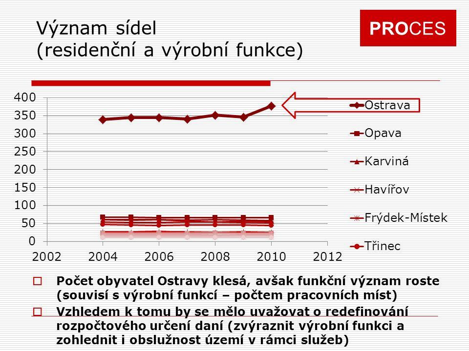 PROCES Význam sídel (residenční a výrobní funkce)  Počet obyvatel Ostravy klesá, avšak funkční význam roste (souvisí s výrobní funkcí – počtem pracovních míst)  Vzhledem k tomu by se mělo uvažovat o redefinování rozpočtového určení daní (zvýraznit výrobní funkci a zohlednit i obslužnost území v rámci služeb)