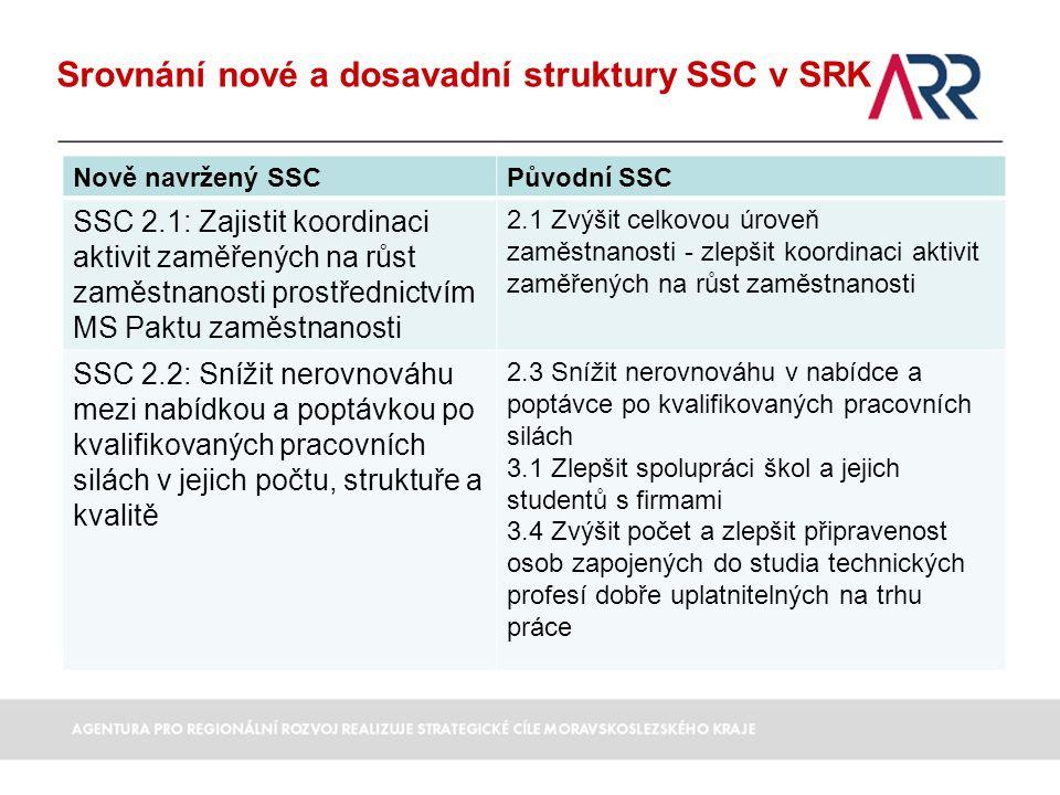 Srovnání nové a dosavadní struktury SSC v SRK Nově navržený SSCPůvodní SSC SSC 2.1: Zajistit koordinaci aktivit zaměřených na růst zaměstnanosti prostřednictvím MS Paktu zaměstnanosti 2.1 Zvýšit celkovou úroveň zaměstnanosti - zlepšit koordinaci aktivit zaměřených na růst zaměstnanosti SSC 2.2: Snížit nerovnováhu mezi nabídkou a poptávkou po kvalifikovaných pracovních silách v jejich počtu, struktuře a kvalitě 2.3 Snížit nerovnováhu v nabídce a poptávce po kvalifikovaných pracovních silách 3.1 Zlepšit spolupráci škol a jejich studentů s firmami 3.4 Zvýšit počet a zlepšit připravenost osob zapojených do studia technických profesí dobře uplatnitelných na trhu práce