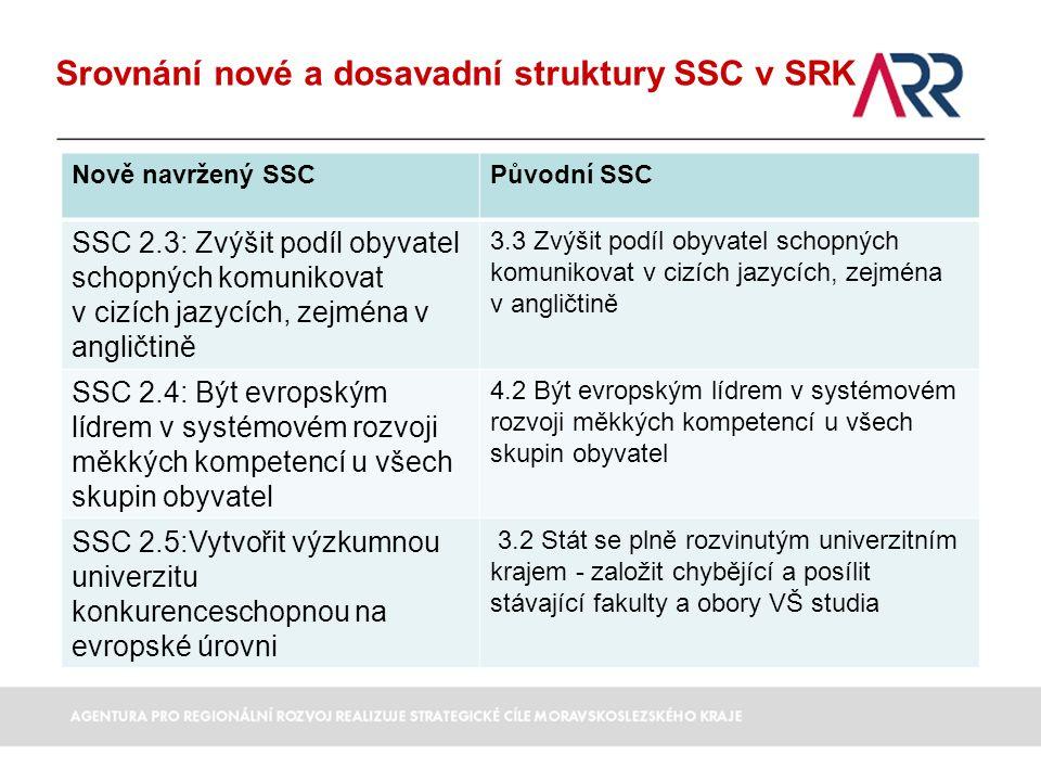 Srovnání nové a dosavadní struktury SSC v SRK Nově navržený SSCPůvodní SSC SSC 2.3: Zvýšit podíl obyvatel schopných komunikovat v cizích jazycích, zejména v angličtině 3.3 Zvýšit podíl obyvatel schopných komunikovat v cizích jazycích, zejména v angličtině SSC 2.4: Být evropským lídrem v systémovém rozvoji měkkých kompetencí u všech skupin obyvatel 4.2 Být evropským lídrem v systémovém rozvoji měkkých kompetencí u všech skupin obyvatel SSC 2.5:Vytvořit výzkumnou univerzitu konkurenceschopnou na evropské úrovni 3.2 Stát se plně rozvinutým univerzitním krajem - založit chybějící a posílit stávající fakulty a obory VŠ studia