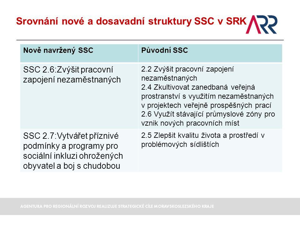 Srovnání nové a dosavadní struktury SSC v SRK Nově navržený SSCPůvodní SSC SSC 2.6:Zvýšit pracovní zapojení nezaměstnaných 2.2 Zvýšit pracovní zapojení nezaměstnaných 2.4 Zkultivovat zanedbaná veřejná prostranství s využitím nezaměstnaných v projektech veřejně prospěšných prací 2.6 Využít stávající průmyslové zóny pro vznik nových pracovních míst SSC 2.7:Vytvářet příznivé podmínky a programy pro sociální inkluzi ohrožených obyvatel a boj s chudobou 2.5 Zlepšit kvalitu života a prostředí v problémových sídlištích