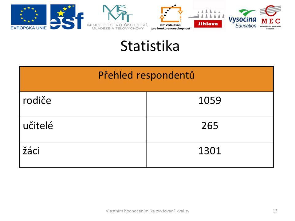 Statistika Přehled respondentů rodiče1059 učitelé265 žáci1301 13Vlastním hodnocením ke zvyšování kvality