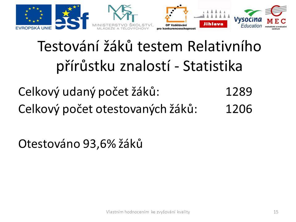 Testování žáků testem Relativního přírůstku znalostí - Statistika Celkový udaný počet žáků: 1289 Celkový počet otestovaných žáků:1206 Otestováno 93,6%