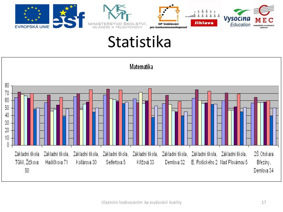 Statistika 17Vlastním hodnocením ke zvyšování kvality